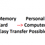 How to Transfer Pictures from Memory Card to Computer?